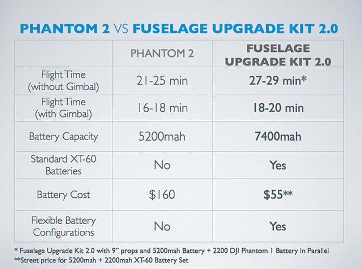 Fuselage Upgrade Kit v2.0 for DJI Phantom 1  3d printed The Fuselage Upgrade Kit 2.0 outperforms even the DJI Phantom 2 in flight times and operational cost while providing maximal powering options.