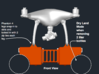 DJI Phantom 4 Dual Box Search and Rescue Box Kit 3d printed Front View without bottles for dry land mode